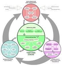 Flow Chart Showing Scientific Method What Is The Scientific Method And Is There A Better