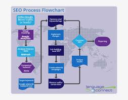 Seo Process Chart Process Flow Flowchart Artificial Intelligence Seo