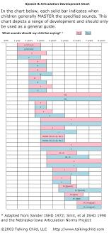 Speech Articulation Development Chart What Sounds Should