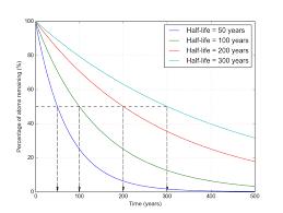 The Math Behind Radioactive Decay