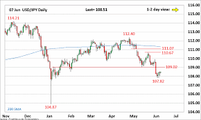 Forex Analysis Chart Usd Jpy Update Basing At The 107 85
