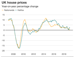 Is Uks Housing Market About To Change Forever House Price