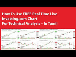 Live Chart Investing Com How To Use Free Real Time Live Investing Com Chart For