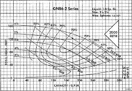How To Read A Pump Curve Chart Reading Pump Curves Page 6