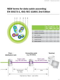 configuration rj 45 iec 6 7 categories and new terms en iso screen 5 copper braid 6 cable jacket