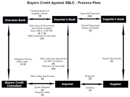 Letter Of Credit Process Flow Chart Ppt Buyers Credit Suppliers Credit Meaning Process Quote