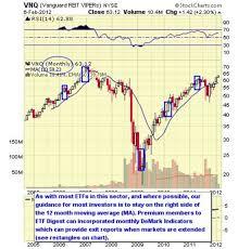 Top 10 U S Real Estate Sector Etfs Stock Market