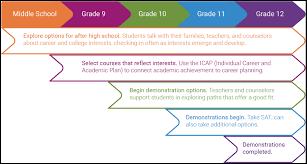 Graduation Requirements Jeffco Public Schools