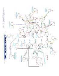 Aromatic Conversion Chart Pdf Download Pdf Aromatic Conversion Chart Eljqeqy0qd41