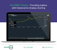 Intraday Charting Software Zeroweb Is Great And Easy To Use Free Online Stock Trading
