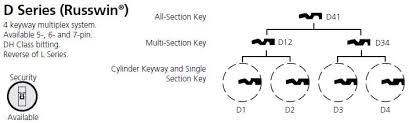 Original Russwin D1 6pin 10 Keyblank 50 Pack