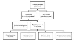 Инновационная стратегия развития предприятия Стратегия  Классификация инновационных стратегий