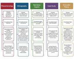 Ethnography      Data collection methods     Pinterest