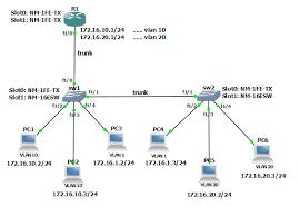 茶米王 davidwa   configure vlan on cisco device   ii     the vlan function  this lab will be similar   the production environment and can satisfy the practice necessity  the network diagram is as follow