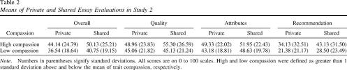 lying because we care compassion increases prosocial lying  means of private and shared essay evaluations in study 2