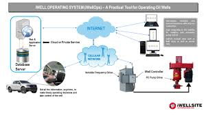 Automatic Control Iwell Operating System Products Iwellsite Automation Inc