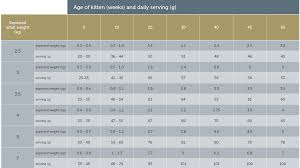 Cat Weight Chart By Month How Much Should I Feed My Cat James Wellbeloved