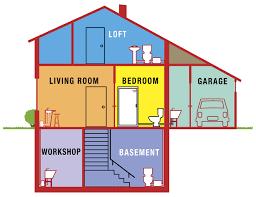 bathroom anywhere 18ft vertical 150 horizontal flush ideal for basements