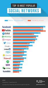 Social Media Comparison Chart The Most Popular Social Media Platforms Of 2019 Digital