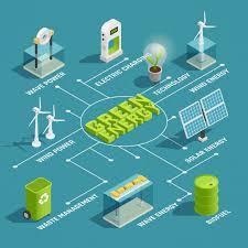Green Renewable Energy Production Eco Technology Isometric