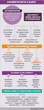 Differentiated Instruction At A Glance From Carol Ann