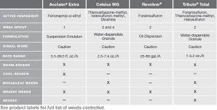 Herbicides Portfolio Bayer Environmental Science Us
