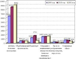 Курсовая работа Инвестиционная политика РФ Минэкономразвития РФ предлагает повысить в 2009 2011 годах бюджетные расходы на инвестиции образование и здравоохранение Темпы роста экономики которые