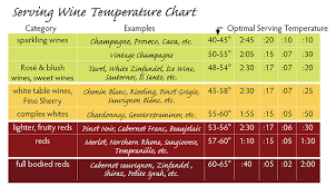 Wine Myths Serving Temperatures The Wine Cellarage
