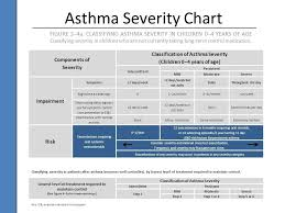 Chart Asthma Asthma Guideline Asthma Classification Chart