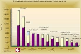 Реферат Пути снижения себестоимости продукции на предприятии на  Пути снижения себестоимости продукции на предприятии на примере ОАО amp quot Керамин amp quot