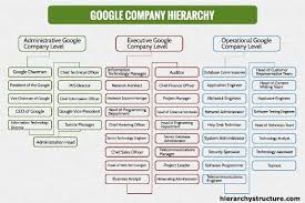 Corporate Titles Hierarchy Chart Google Company Hierarchy Google Company Company Structure