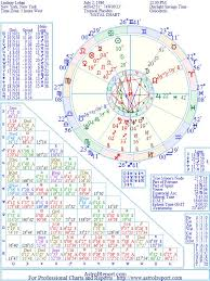 Lindsay Lohan Natal Birth Chart From The Astrolreport A
