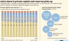 TPG Capital gets $4.6 billion commitment, closes latest Asia-focused fund