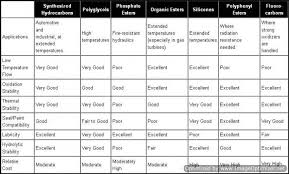 Hydraulic Oil Comparison Chart Lubrication Concepts Industrial Wiki Odesie By Tech Transfer