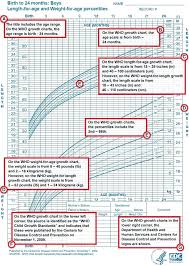 Baby Boy Weight Chart Boys Weight Growth Chart Calculator A Guide On How To Use Click Here