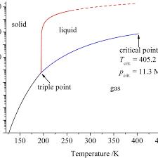 Ammonia Temperature Chart Pressure Temperature Phase Diagram Of Ammonia The Dashed