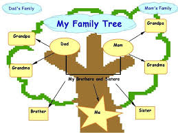 Family Tree Example Template Family Tree Template Clipart Panda Free Clipart Images
