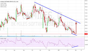 8kmiles Stock Price And Chart Bse 8kmiles Tradingview