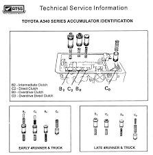 a transmission issues and faqs com x and off 1 will be 1st 2 will be d and d will be od you will not have 3 because the shift solenoids are disengaged the accumulator seals can be worn causing