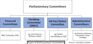 Indian Parliamentary System Chart Parliament Logjam Part 4 Strengthening Committee System Can