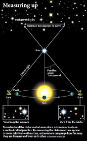 Star Distances From Earth Chart How Gaia Will Map The Galaxy One Star At A Time Astronomy Com