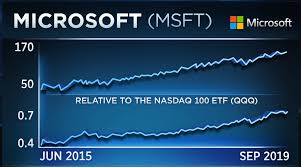 Microsoft Hits Records But One Level Could Stop Rally In