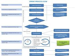 Amit Malik Sprint Process Flow