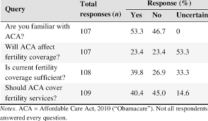 Summary Of Self Reported Aca Knowledge And Impact Of The Aca