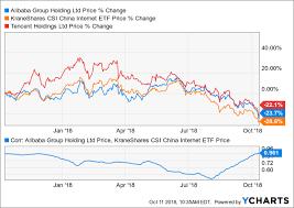 Baba Stock Price Chart Alibaba Wheres The Bottom Part Ii Alibaba Group