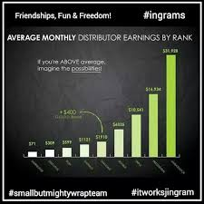 Distributor Monthly Commission Chart By Rank It Works