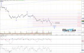 Zb Elliott Wave Chart Analysis On Oct 18th 2018