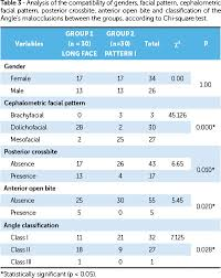 comparative evaluation of cephalometric and occlusal  regarding cephalometric variables the studied groups presented statistically significant differences in ns gogn ns gn aifh anb 1 1 1 na 1