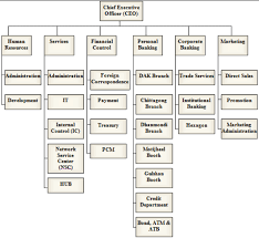 British Airways Organisational Chart Khusanraymjonov