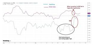 Gold Prices Gold Breaks Out Of A Narrow Range Multiple